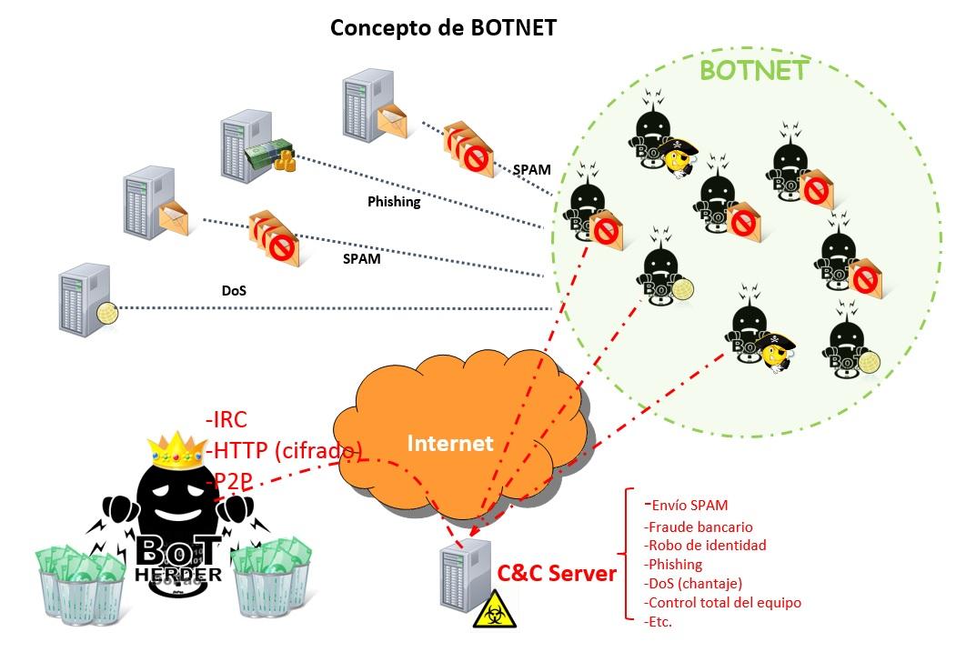 Botnets1